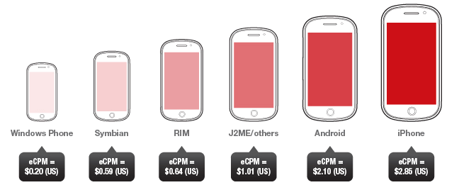 Apple Iphone Is Top Mobile Ad Device Platform