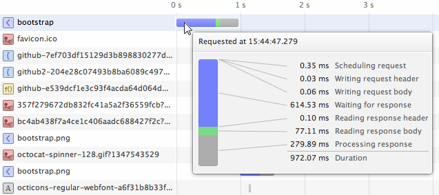 The tooltip for the graphs shows a detailed breakdown of the different retrieval phases and the time they took to complete